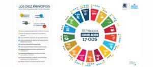 10 Principios + 17 ODS